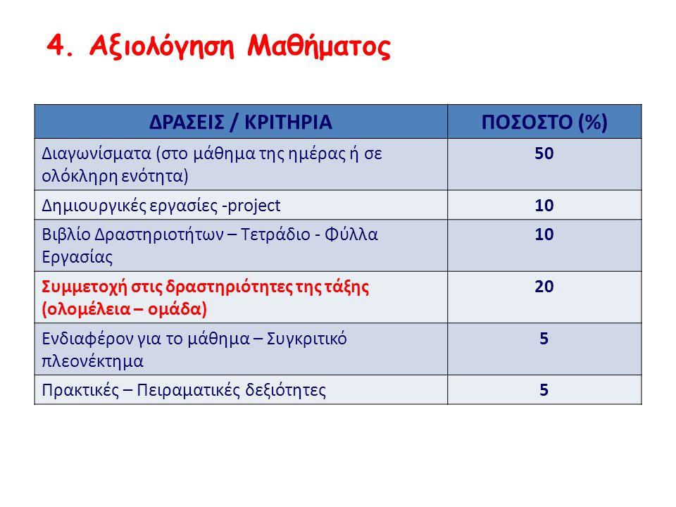ΔΡΑΣΕΙΣ / ΚΡΙΤΗΡΙΑΠΟΣΟΣΤΟ (%) Διαγωνίσματα (στο μάθημα της ημέρας ή σε ολόκληρη ενότητα) 50 Δημιουργικές εργασίες -project10 Βιβλίο Δραστηριοτήτων – Τετράδιο - Φύλλα Εργασίας 10 Συμμετοχή στις δραστηριότητες της τάξης (ολομέλεια – ομάδα) 20 Ενδιαφέρον για το μάθημα – Συγκριτικό πλεονέκτημα 5 Πρακτικές – Πειραματικές δεξιότητες5 4.