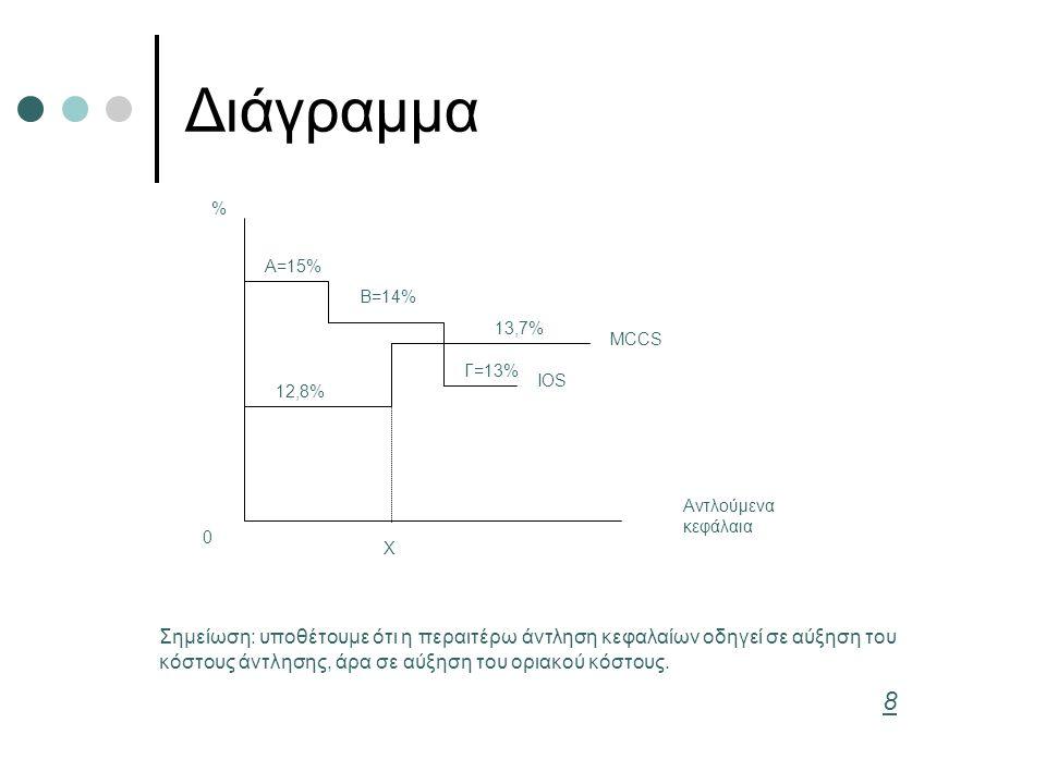 Διάγραμμα % Αντλούμενα κεφάλαια Α=15% Β=14% Γ=13% 12,8% 13,7% MCCS 0 Χ IOS Σημείωση: υποθέτουμε ότι η περαιτέρω άντληση κεφαλαίων οδηγεί σε αύξηση του