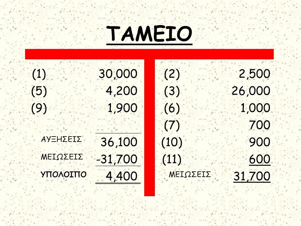 ΤΑΜΕΙΟ (1)30,000 (5)4,200 (9)1,900 36,100 -31,700 4,400 (2)2,500 (3)26,000 (6)1,000 (7)700 (10)900 (11)600 31,700 ΑΥΞΗΣΕΙΣ ΜΕΙΩΣΕΙΣ ΥΠΟΛΟΙΠΟΜΕΙΩΣΕΙΣ