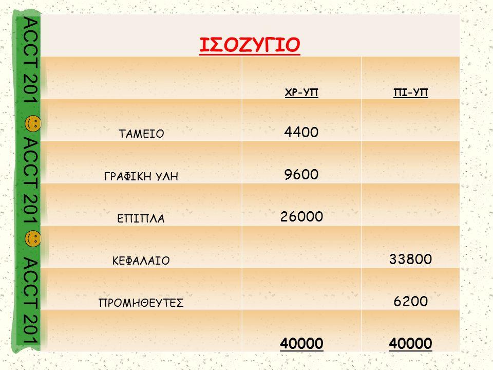 ACCT 201 ACCT 201 ACCT 201 ΙΣΟΖΥΓΙΟ ΧΡ-ΥΠΠΙ-ΥΠ ΤΑΜΕΙΟ 4400 ΓΡΑΦΙΚΗ ΥΛΗ 9600 ΕΠΙΠΛΑ 26000 ΚΕΦΑΛΑΙΟ 33800 ΠΡΟΜΗΘΕΥΤΕΣ 6200 40000