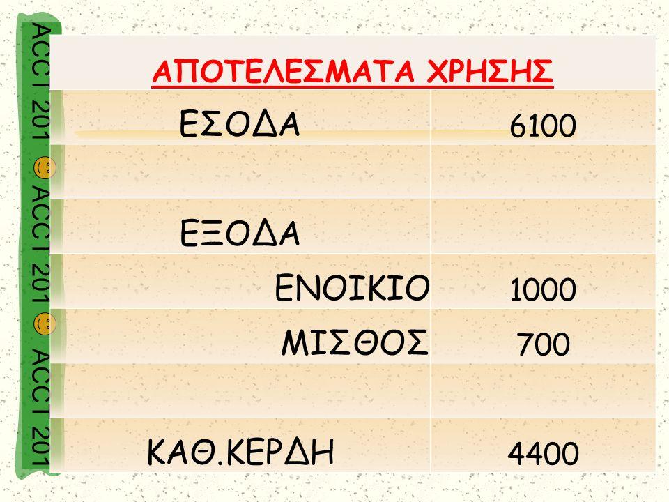 ACCT 201 ACCT 201 ACCT 201 ΑΠΟΤΕΛΕΣΜΑΤΑ ΧΡΗΣΗΣ ΕΣΟΔΑ 6100 ΕΞΟΔΑ ΕΝΟΙΚΙΟ 1000 ΜΙΣΘΟΣ 700 ΚΑΘ.ΚΕΡΔΗ 4400