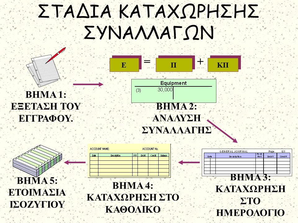 ΒΗΜΑ 4: ΚΑΤΑΧΩΡΗΣΗ ΣΤΟ ΚΑΘΟΛΙΚΟ ΒΗΜΑ 3: ΚΑΤΑΧΩΡΗΣΗ ΣΤΟ ΗΜΕΡΟΛΟΓΙΟ ΒΗΜΑ 5: ΕΤΟΙΜΑΣΙΑ ΙΣΟΖΥΓΙΟΥ ΣΤΑΔΙΑ ΚΑΤΑΧΩΡΗΣΗΣ ΣΥΝΑΛΛΑΓΩΝ ΒΗΜΑ 1: ΕΞΕΤΑΣΗ ΤΟΥ ΕΓΓΡΑΦΟΥ.