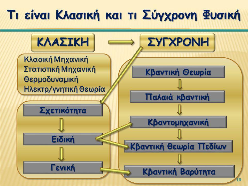 19 ΣΥΓΧΡΟΝΗΚΛΑΣΙΚΗ Ειδική Γενική Κβαντική Βαρύτητα Κβαντική θεωρία Πεδίων Κβαντομηχανική Παλαιά κβαντική Κβαντική Θεωρία Σχετικότητα Κλασική Μηχανική Στατιστική Μηχανική Θερμοδυναμική Ηλεκτρ/γνητική Θεωρία Τι είναι Κλασική και τι Σύγχρονη Φυσική