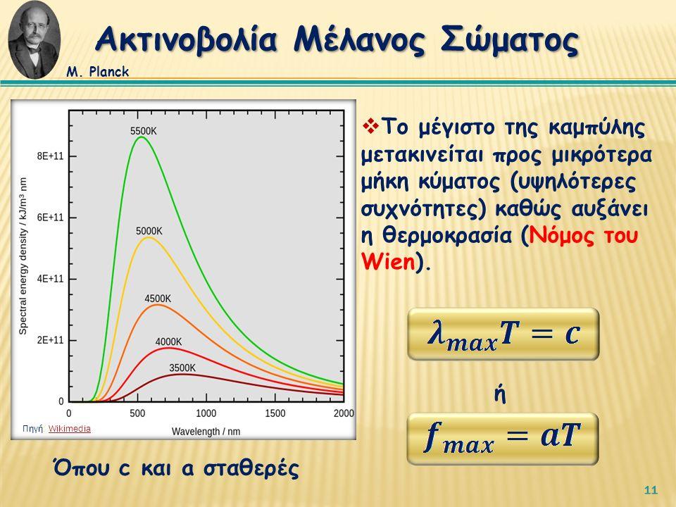 11  Το μέγιστο της καμπύλης μετακινείται προς μικρότερα μήκη κύματος (υψηλότερες συχνότητες) καθώς αυξάνει η θερμοκρασία (Νόμος του Wien).