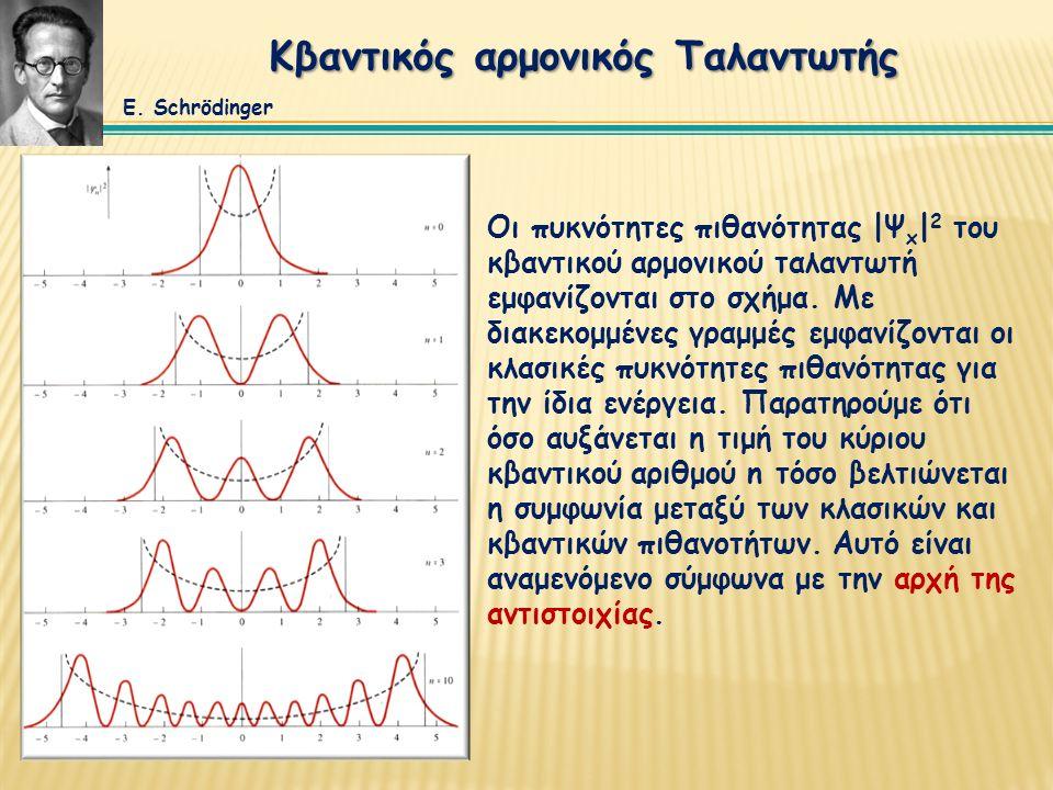 Κβαντικός αρμονικός Ταλαντωτής Οι πυκνότητες πιθανότητας |Ψ x | 2 του κβαντικού αρμονικού ταλαντωτή εμφανίζονται στο σχήμα. Με διακεκομμένες γραμμές ε