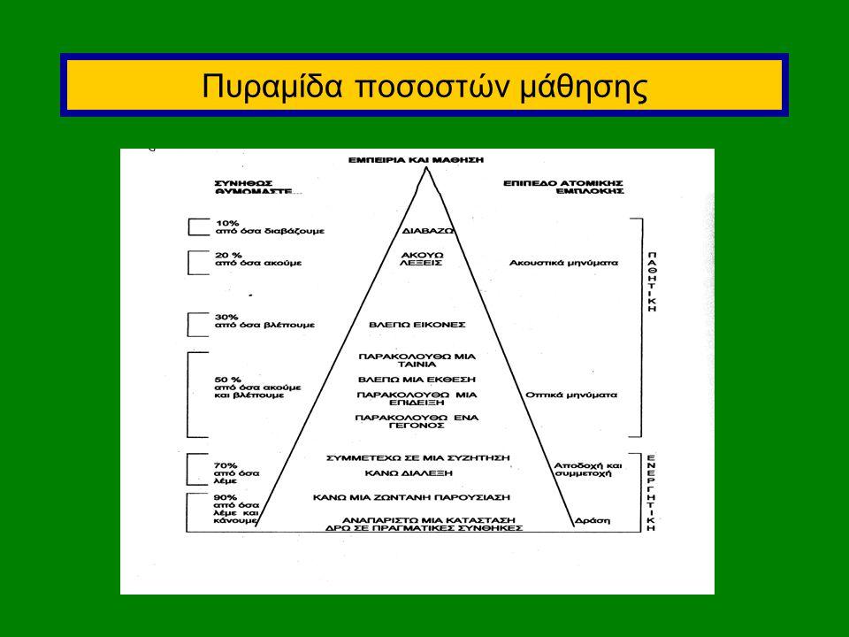 Πυραμίδα ποσοστών μάθησης
