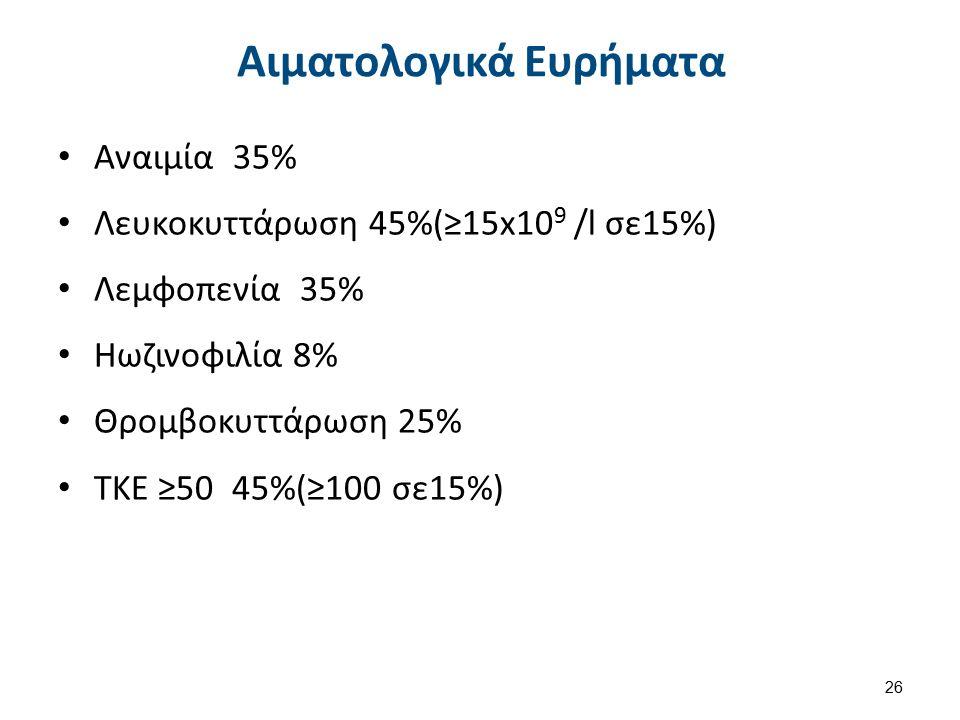 Αιματολογικά Ευρήματα Αναιμία 35% Λευκοκυττάρωση 45%(≥15x10 9 /l σε15%) Λεμφοπενία 35% Ηωζινοφιλία 8% Θρομβοκυττάρωση 25% ΤΚΕ ≥50 45%(≥100 σε15%) 26