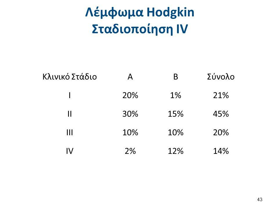 Κλινικό ΣτάδιοΑΒΣύνολο Ι20%1%21% ΙΙ30%15%45% ΙΙΙ10% 20% ΙVΙV2%12%14% 43 Λέμφωμα Hodgkin Σταδιοποίηση ΙV
