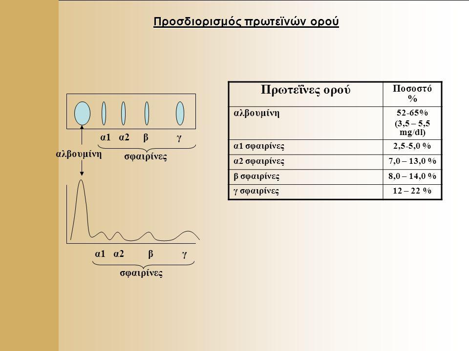 2 Προσδιορισμός πρωτεϊνών ορού αλβουμίνη α1 α2 β γ σφαιρίνες α1 α2 β γ σφαιρίνες Πρωτεΐνες ορού Ποσοστό % αλβουμίνη 52-65% (3,5 – 5,5 mg/dl) α1 σφαιρίνες2,5-5,0 % α2 σφαιρίνες7,0 – 13,0 % β σφαιρίνες8,0 – 14,0 % γ σφαιρίνες12 – 22 %