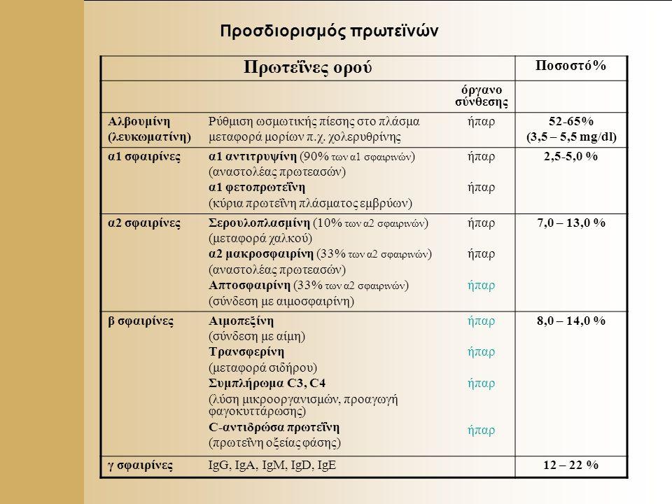 4 Προσδιορισμός πρωτεϊνών Πρωτεΐνες ορού Ποσοστό% όργανο σύνθεσης Αλβουμίνη (λευκωματίνη) Ρύθμιση ωσμωτικής πίεσης στο πλάσμα μεταφορά μορίων π.χ.