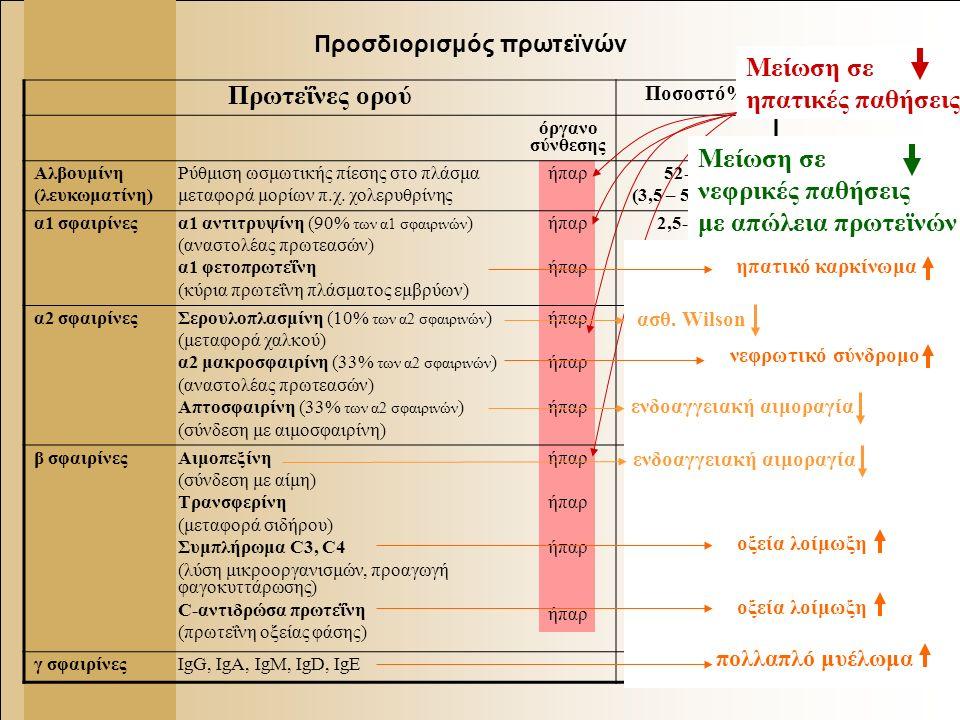 5 Προσδιορισμός πρωτεϊνών Πρωτεΐνες ορού Ποσοστό% όργανο σύνθεσης Αλβουμίνη (λευκωματίνη) Ρύθμιση ωσμωτικής πίεσης στο πλάσμα μεταφορά μορίων π.χ.