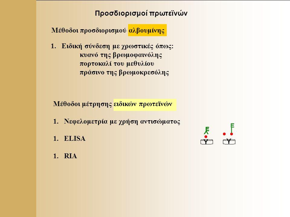 10 Προσδιορισμός ολικών πρωτεϊνών – μέθοδος διουρίας Αρχή: (ιώδες) Α546 nm