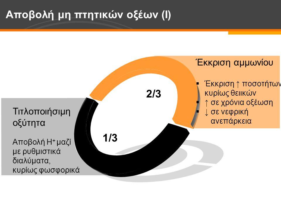 Τιτλοποιήσιμη οξύτητα Αποβολή Η + μαζί με ρυθμιστικά διαλύματα, κυρίως φωσφορικά Έκκριση αμμωνίου  Έκκριση ↑ ποσοτήτων, κυρίως θειικών  ↑ σε χρόνια οξέωση  ↓ σε νεφρική ανεπάρκεια Αποβολή μη πτητικών οξέων (Ι) 2/3 1/3