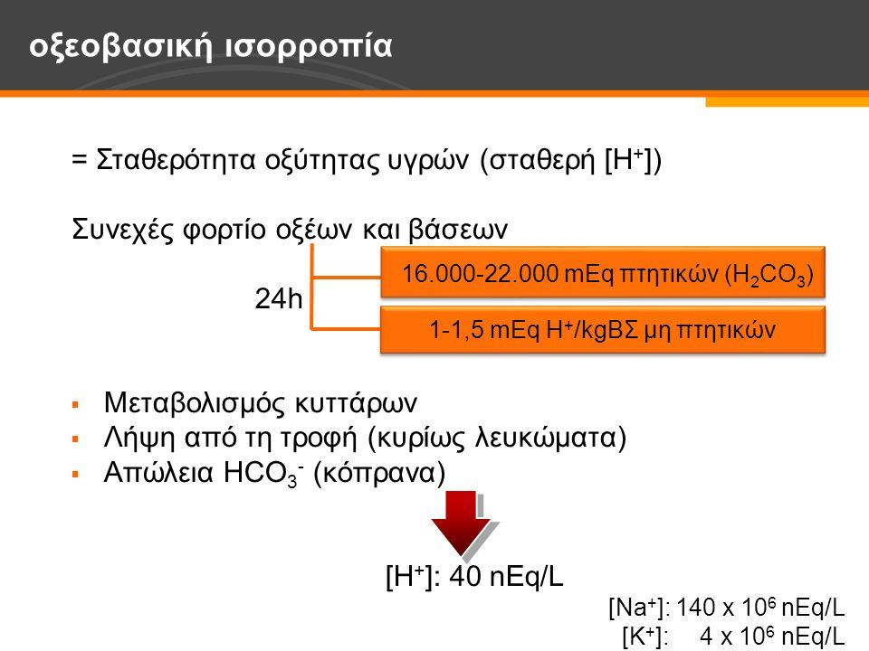 οξεοβασική ισορροπία = Σταθερότητα οξύτητας υγρών (σταθερή [Η + ]) Συνεχές φορτίο οξέων και βάσεων 24h  Μεταβολισμός κυττάρων  Λήψη από τη τροφή (κυρίως λευκώματα)  Απώλεια HCO 3 - (κόπρανα) [Η + ]: 40 nEq/L [Na + ]: 140 x 10 6 nEq/L [K + ]: 4 x 10 6 nEq/L 16.000-22.000 mEq πτητικών (H 2 CO 3 ) 1-1,5 mEq Η + /kgΒΣ μη πτητικών