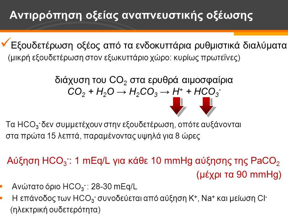 Εξουδετέρωση οξέος από τα ενδοκυττάρια ρυθμιστικά διαλύματα (μικρή εξουδετέρωση στον εξωκυττάριο χώρο: κυρίως πρωτεΐνες) διάχυση του CO 2 στα ερυθρά αιμοσφαίρια CO 2 + H 2 O → H 2 CO 3 → H + + HCO 3 - εξουδετέρωση από την Hb (αναχθείσα, καρβαμυλαιμοσφαιρίνη) μικρότερη συμμετοχή: φωσφορικά, πρωτεΐνες, μεταβολισμός γαλακτικού οξέος μικρή αύξηση έκκρισης NH 4 + και τιτλοποιήσιμης οξύτητας έναρξη: 5-10 λεπτά ολοκλήρωση: 15 λεπτά Αντιρρόπηση οξείας αναπνευστικής οξέωσης