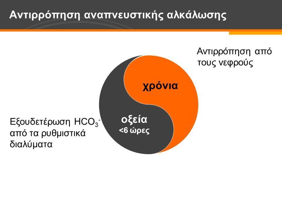 Αντιρρόπηση αναπνευστικής αλκάλωσης χρόνια οξεία <6 ώρες Εξουδετέρωση HCO 3 - από τα ρυθμιστικά διαλύματα Αντιρρόπηση από τους νεφρούς