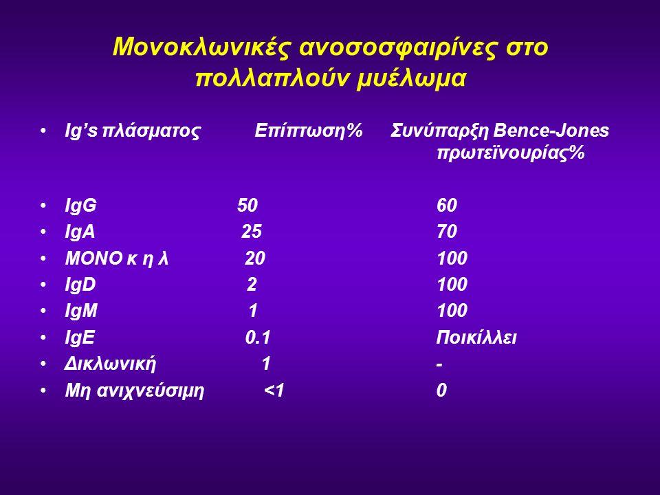 Μονοκλωνικές ανοσοσφαιρίνες στο πολλαπλούν μυέλωμα Ig's πλάσματος Επίπτωση% Συνύπαρξη Bence-Jones πρωτεϊνουρίας% IgG 50 60 IgA 25 70 ΜΟΝΟ κ η λ 20 100