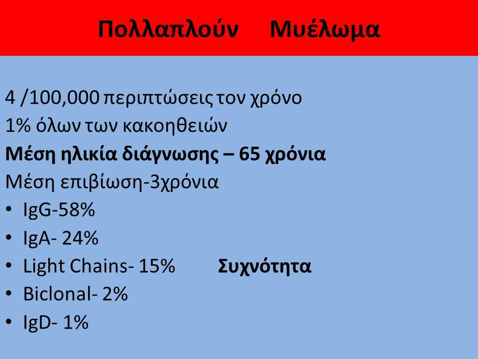 Πολλαπλούν Μυέλωμα 4 /100,000 περιπτώσεις τον χρόνο 1% όλων των κακοηθειών Μέση ηλικία διάγνωσης – 65 χρόνια Μέση επιβίωση-3χρόνια IgG-58% IgA- 24% Light Chains- 15% Συχνότητα Biclonal- 2% IgD- 1%