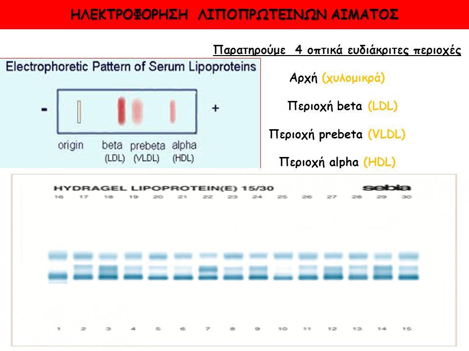 ΗΛΕΚΤΡΟΦΟΡΗΣΗ ΛΙΠΟΠΡΩΤΕΙΝΩΝ ΑΙΜΑΤΟΣ Παρατηρούμε 4 οπτικά ευδιάκριτες περιοχές Αρχή (χυλομικρά) Περιοχή beta (LDL) Περιοχή prebeta (VLDL) Περιοχή alpha (HDL)