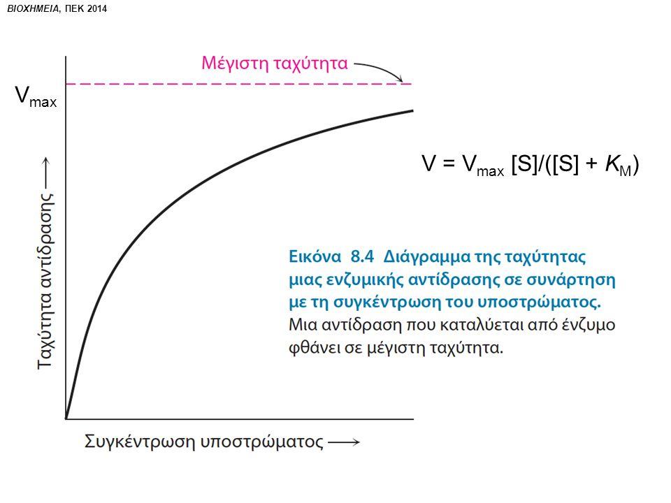 V = V max [S]/([S] + K M ) V max