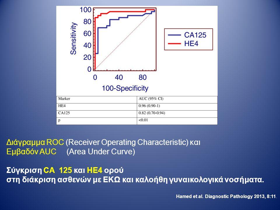 Διάγραμμα ROC (Receiver Operating Characteristic) και Eμβαδόν AUC (Area Under Curve) Σύγκριση CA 125 και HE4 ορού στη διάκριση ασθενών με ΕΚΩ και καλοήθη γυναικολογικά νοσήματα.