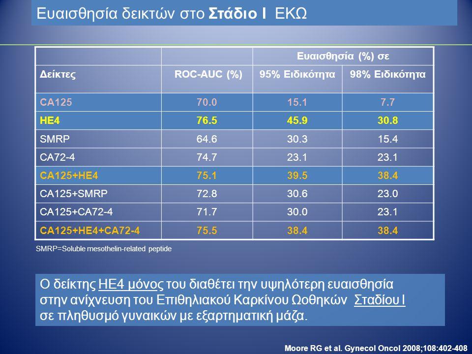 Ευαισθησία δεικτών στο Στάδιο Ι ΕΚΩ Ευαισθησία (%) σε Δείκτες ROC-AUC (%)95% Ειδικότητα98% Ειδικότητα CA12570.015.17.7 HE476.545.930.8 SMRP64.630.315.4 CA72-474.723.1 CA125+HE475.139.538.4 CA125+SMRP72.830.623.0 CA125+CA72-471.730.023.1 CA125+HE4+CA72-475.538.4 Ο δείκτης HE4 μόνος του διαθέτει την υψηλότερη ευαισθησία στην ανίχνευση του Επιθηλιακού Καρκίνου Ωοθηκών Σταδίου Ι σε πληθυσμό γυναικών με εξαρτηματική μάζα.