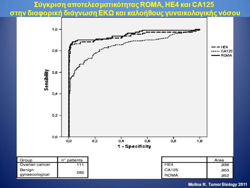 Σύγκριση αποτελεσματικότητας ROMA, ΗΕ4 και CA125 στην διαφορική διάγνωση ΕΚΩ και καλοήθους γυναικολογικής νόσου Molina R.