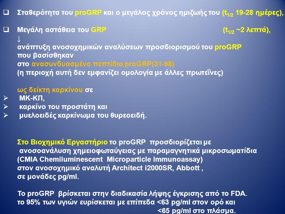  Σταθερότητα του proGRP και ο μεγάλος χρόνος ημιζωής του (t 1/2 19-28 ημέρες),  Μεγάλη αστάθεια του GRP (t 1/2 ~2 λεπτά), ↓ ανάπτυξη ανοσοχημικών αναλύσεων προσδιορισμού του proGRP που βασίσθηκαν στο ανασυνδυασμένο πεπτίδιο proGRP(31-98) (η περιοχή αυτή δεν εμφανίζει ομολογία με άλλες πρωτεΐνες) ως δείκτη καρκίνου σε  ΜΚ-ΚΠ,  καρκίνο του προστάτη και  μυελοειδές καρκίνωμα του θυρεοειδή.