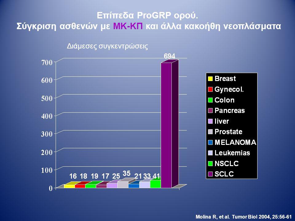 Επίπεδα ProGRP ορού. Σύγκριση ασθενών με ΜΚ-ΚΠ και άλλα κακοήθη νεοπλάσματα Molina R, et al.