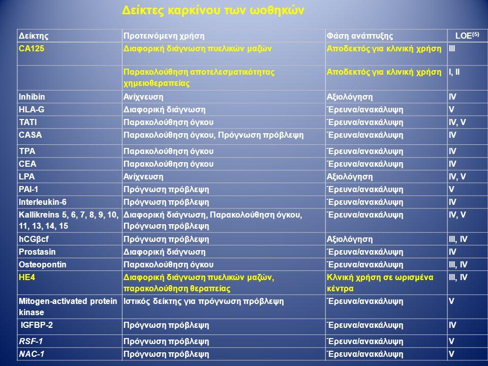 ΔείκτηςΠροτεινόμενη χρήσηΦάση ανάπτυξηςLOE (5) CA125Διαφορική διάγνωση πυελικών μαζώνΑποδεκτός για κλινική χρήσηIII Παρακολούθηση αποτελεσματικότητας χημειοθεραπείας Αποδεκτός για κλινική χρήσηI, II InhibinΑνίχνευσηΑξιολόγησηIV HLA-GΔιαφορική διάγνωσηΈρευνα/ανακάλυψηV TATIΠαρακολούθηση όγκουΈρευνα/ανακάλυψηIV, V CASAΠαρακολούθηση όγκου, Πρόγνωση πρόβλεψηΈρευνα/ανακάλυψηIV TPAΠαρακολούθηση όγκουΈρευνα/ανακάλυψηIV CEAΠαρακολούθηση όγκουΈρευνα/ανακάλυψηIV LPAΑνίχνευσηΑξιολόγησηIV, V PAI-1Πρόγνωση πρόβλεψηΈρευνα/ανακάλυψηV Interleukin-6Πρόγνωση πρόβλεψηΈρευνα/ανακάλυψηIV Kallikreins 5, 6, 7, 8, 9, 10, 11, 13, 14, 15 Διαφορική διάγνωση, Παρακολούθηση όγκου, Πρόγνωση πρόβλεψη Έρευνα/ανακάλυψηIV, V hCGβcfΠρόγνωση πρόβλεψηΑξιολόγησηIII, IV ProstasinΔιαφορική διάγνωσηΈρευνα/ανακάλυψηIV OsteopontinΠαρακολούθηση όγκουΈρευνα/ανακάλυψηIII, IV HE4 Διαφορική διάγνωση πυελικών μαζών, παρακολούθηση θεραπείας Κλνική χρήση σε ωρισμένα κέντρα III, IV Mitogen-activated protein kinase Ιστικός δείκτης για πρόγνωση πρόβλεψηΈρευνα/ανακάλυψηV IGFBP-2Πρόγνωση πρόβλεψηΈρευνα/ανακάλυψηIV RSF-1Πρόγνωση πρόβλεψηΈρευνα/ανακάλυψηV NAC-1Πρόγνωση πρόβλεψηΈρευνα/ανακάλυψηV Δείκτες καρκίνου των ωοθηκών