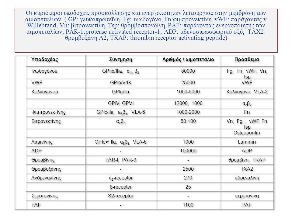 Οι κυριότεροι υποδοχείς προσκόλλησης και ενεργοποιητών λειτουργίας στην μεμβράνη των αιμοπεταλίων.