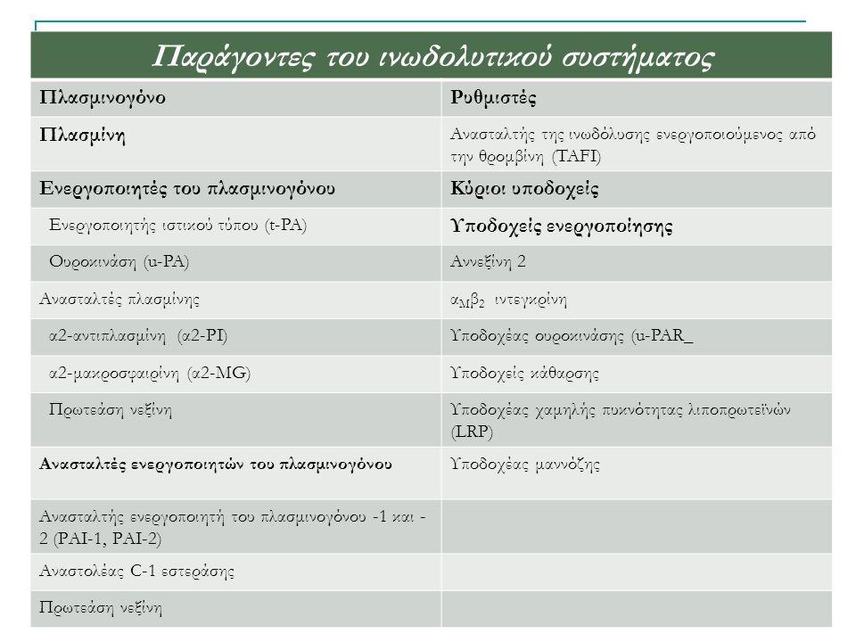 Παράγοντες του ινωδολυτικού συστήματος ΠλασμινογόνοΡυθμιστές Πλασμίνη Ανασταλτής της ινωδόλυσης ενεργοποιούμενος από την θρομβίνη (TAFI) Ενεργοποιητές του πλασμινογόνουΚύριοι υποδοχείς Ενεργοποιητής ιστικού τύπου (t-PA) Υποδοχείς ενεργοποίησης Ουροκινάση (u-PA)Αννεξίνη 2 Ανασταλτές πλασμίνηςα Μ β 2 ιντεγκρίνη α2-αντιπλασμίνη (α2-ΡΙ)Υποδοχέας ουροκινάσης (u-PAR_ α2-μακροσφαιρίνη (α2-ΜG)Υποδοχείς κάθαρσης Πρωτεάση νεξίνηΥποδοχέας χαμηλής πυκνότητας λιποπρωτεϊνών (LRP) Ανασταλτές ενεργοποιητών του πλασμινογόνουΥποδοχέας μαννόζης Ανασταλτής ενεργοποιητή του πλασμινογόνου -1 και - 2 (ΡΑΙ-1, ΡΑΙ-2) Αναστολέας C-1 εστεράσης Πρωτεάση νεξίνη