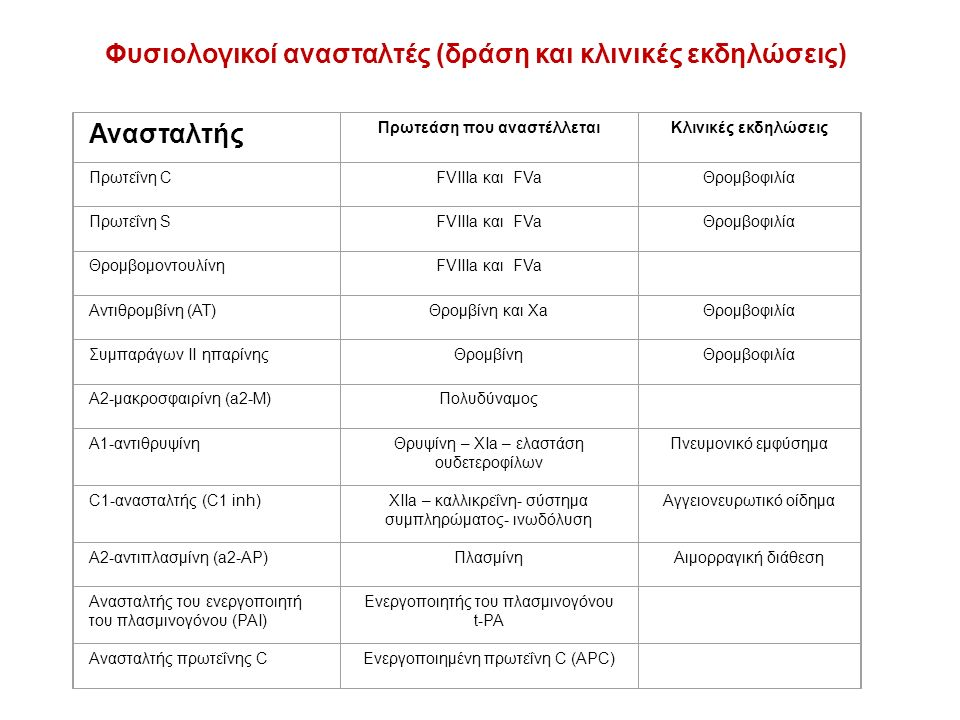 Φυσιολογικοί ανασταλτές (δράση και κλινικές εκδηλώσεις) Ανασταλτής Πρωτεάση που αναστέλλεταιΚλινικές εκδηλώσεις Πρωτεΐνη CFVIIIa και FVaΘρομβοφιλία Πρωτεΐνη SFVIIIa και FVaΘρομβοφιλία ΘρομβομοντουλίνηFVIIIa και FVa Αντιθρομβίνη (AT)Θρομβίνη και XaΘρομβοφιλία Συμπαράγων ΙΙ ηπαρίνηςΘρομβίνηΘρομβοφιλία Α2-μακροσφαιρίνη (a2-M)Πολυδύναμος Α1-αντιθρυψίνηΘρυψίνη – XIa – ελαστάση ουδετεροφίλων Πνευμονικό εμφύσημα C1-ανασταλτής (C1 inh)XIIa – καλλικρεΐνη- σύστημα συμπληρώματος- ινωδόλυση Αγγειονευρωτικό οίδημα Α2-αντιπλασμίνη (a2-AP)ΠλασμίνηΑιμορραγική διάθεση Ανασταλτής του ενεργοποιητή του πλασμινογόνου (PAI) Ενεργοποιητής του πλασμινογόνου t-PA Ανασταλτής πρωτεΐνης CΕνεργοποιημένη πρωτεΐνη C (APC)