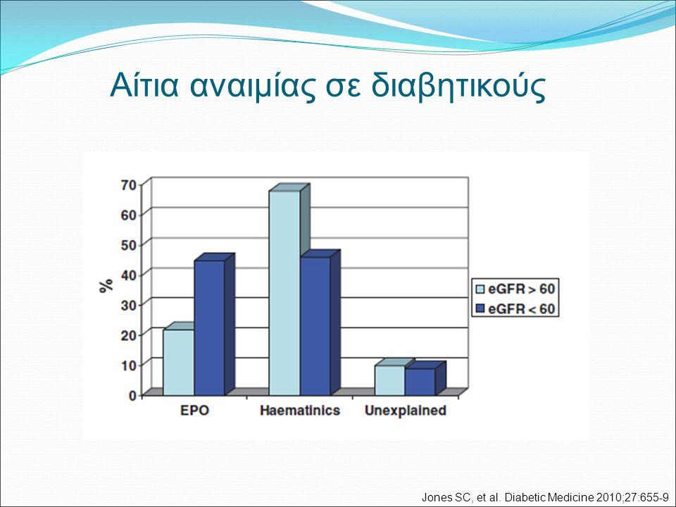 Αίτια αναιμίας σε διαβητικούς Jones SC, et al. Diabetic Medicine 2010;27:655-9