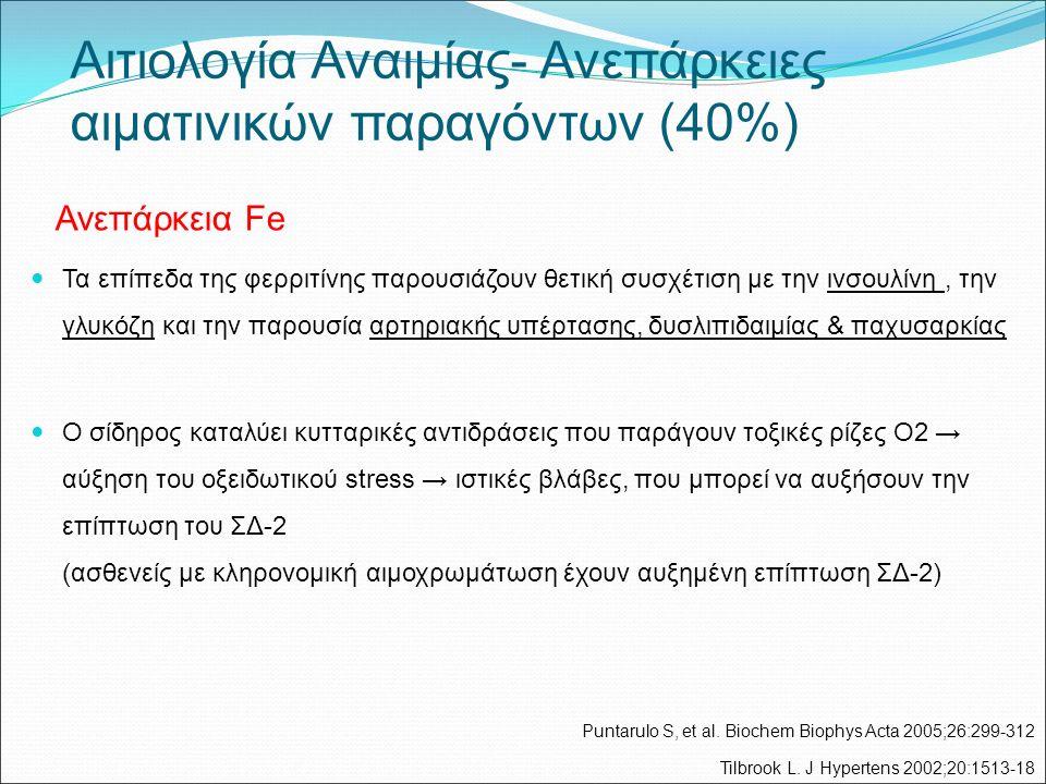 Ανεπάρκεια Fe Τα επίπεδα της φερριτίνης παρουσιάζουν θετική συσχέτιση με την ινσουλίνη, την γλυκόζη και την παρουσία αρτηριακής υπέρτασης, δυσλιπιδαιμίας & παχυσαρκίας Ο σίδηρος καταλύει κυτταρικές αντιδράσεις που παράγουν τοξικές ρίζες Ο2 → αύξηση του οξειδωτικού stress → ιστικές βλάβες, που μπορεί να αυξήσουν την επίπτωση του ΣΔ-2 (ασθενείς με κληρονομική αιμοχρωμάτωση έχουν αυξημένη επίπτωση ΣΔ-2) Αιτιολογία Αναιμίας- Ανεπάρκειες αιματινικών παραγόντων (40%) Puntarulo S, et al.