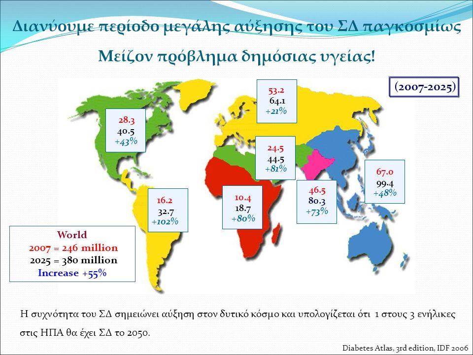 Διανύουμε περίοδο μεγάλης αύξησης του ΣΔ παγκοσμίως Μείζον πρόβλημα δημόσιας υγείας! World 2007 = 246 million 2025 = 380 million Increase +55% Diabete