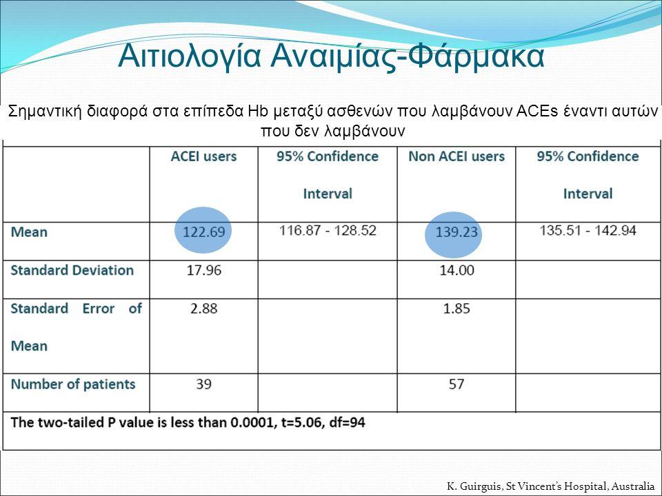 K. Guirguis, St Vincent's Hospital, Australia Αιτιολογία Αναιμίας-Φάρμακα Σημαντική διαφορά στα επίπεδα Hb μεταξύ ασθενών που λαμβάνουν ACEs έναντι αυ