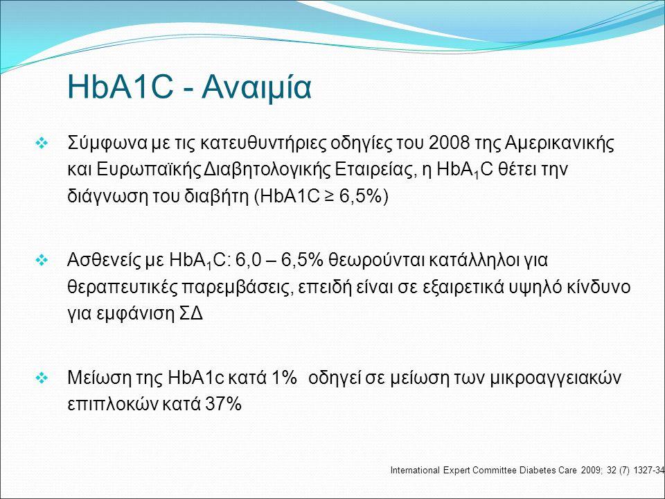  Σύμφωνα με τις κατευθυντήριες οδηγίες του 2008 της Αμερικανικής και Ευρωπαϊκής Διαβητολογικής Εταιρείας, η HbA 1 C θέτει την διάγνωση του διαβήτη (HbA1C ≥ 6,5%)  Ασθενείς με HbA 1 C: 6,0 – 6,5% θεωρούνται κατάλληλοι για θεραπευτικές παρεμβάσεις, επειδή είναι σε εξαιρετικά υψηλό κίνδυνο για εμφάνιση ΣΔ  Μείωση της HbA1c κατά 1% οδηγεί σε μείωση των μικροαγγειακών επιπλοκών κατά 37% ΗbA1C - Αναιμία International Expert Committee Diabetes Care 2009; 32 (7) 1327-34