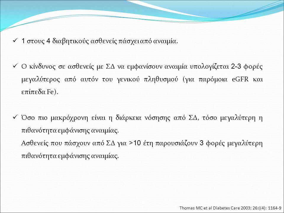 Thomas MC et al Diabetes Care 2003; 26:((4): 1164-9 1 στους 4 διαβητικούς ασθενείς πάσχει από αναιμία. Ο κίνδυνος σε ασθενείς με ΣΔ να εμφανίσουν αναι