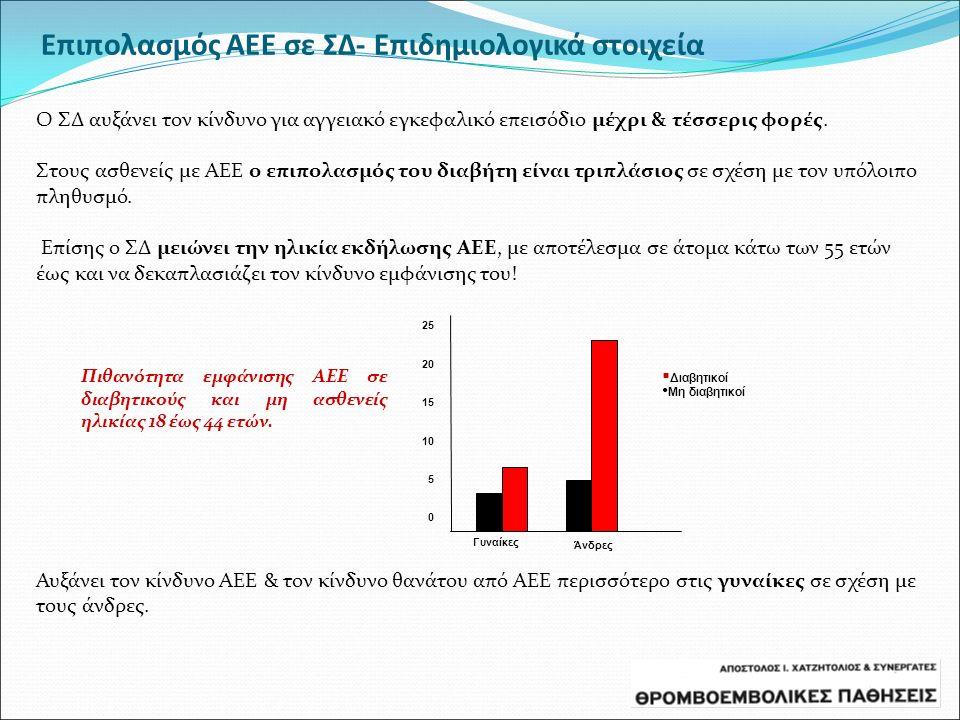 Επιπολασμός ΑΕΕ σε ΣΔ- Επιδημιολογικά στοιχεία Ο ΣΔ αυξάνει τον κίνδυνο για αγγειακό εγκεφαλικό επεισόδιο μέχρι & τέσσερις φορές. Στους ασθενείς με ΑΕ