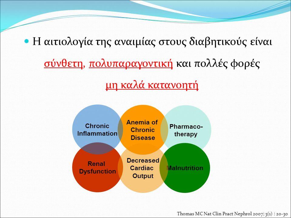 Η αιτιολογία της αναιμίας στους διαβητικούς είναι σύνθετη, πολυπαραγοντική και πολλές φορές μη καλά κατανοητή Thomas MC Nat Clin Pract Nephrol 2007; 3(1) : 20-30 Anemia of Chronic Disease Pharmaco- therapy Renal Dysfunction Malnutrition Decreased Cardiac Output Chronic Inflammation