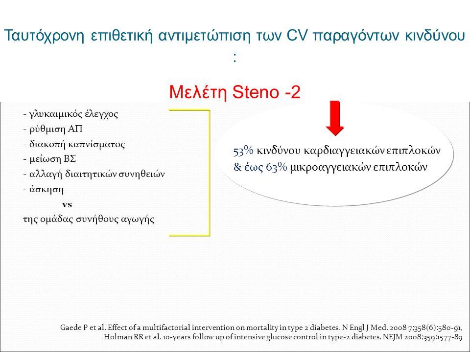 Ταυτόχρονη επιθετική αντιμετώπιση των CV παραγόντων κινδύνου : Mελέτη Steno -2 - γλυκαιμικός έλεγχος - ρύθμιση ΑΠ - διακοπή καπνίσματος - μείωση ΒΣ - αλλαγή διαιτητικών συνηθειών - άσκηση vs της ομάδας συνήθους αγωγής 53% κινδύνου καρδιαγγειακών επιπλοκών & έως 63% μικροαγγειακών επιπλοκών Gaede P et al.