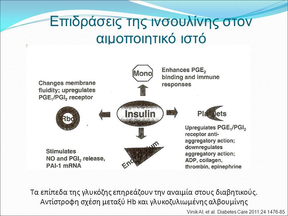 Επιδράσεις της ινσουλίνης στον αιμοποιητικό ιστό Τα επίπεδα της γλυκόζης επηρεάζουν την αναιμία στους διαβητικούς. Αντίστροφη σχέση μεταξύ Hb και γλυκ