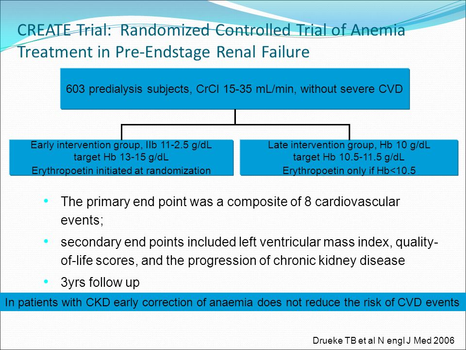 CREATE Trial: Randomized Controlled Trial of Anemia Treatment in Pre-Endstage Renal Failure 603 predialysis subjects, CrCl 15-35 mL/min, without severe CVD Early intervention group, IIb 11-2.5 g/dL target Hb 13-15 g/dL Erythropoetin initiated at randomization Late intervention group, Hb 10 g/dL target Hb 10.5-11.5 g/dL Erythropoetin only if Hb<10.5 The primary end point was a composite of 8 cardiovascular events; secondary end points included left ventricular mass index, quality- of-life scores, and the progression of chronic kidney disease 3yrs follow up Drueke TB et al N engl J Med 2006 In patients with CKD early correction of anaemia does not reduce the risk of CVD events