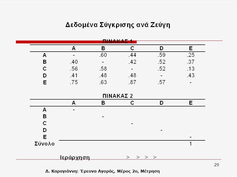 Δ. Καραγιάννη: Έρευνα Αγοράς, Μέρος 2ο, Μέτρηση 29
