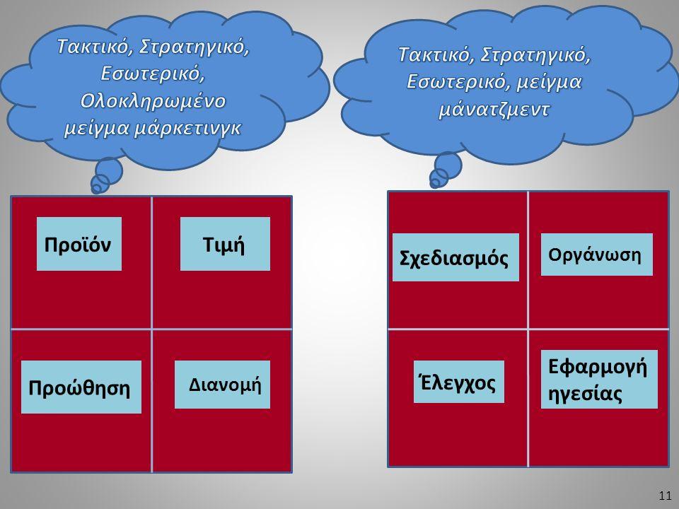 Tactical, Strategic, Internal Integrated Marketing mix Tactical, Strategic, Internal Management mix Προϊόν Τιμή Προώθηση Διανομή Σχεδιασμός Οργάνωση Έ