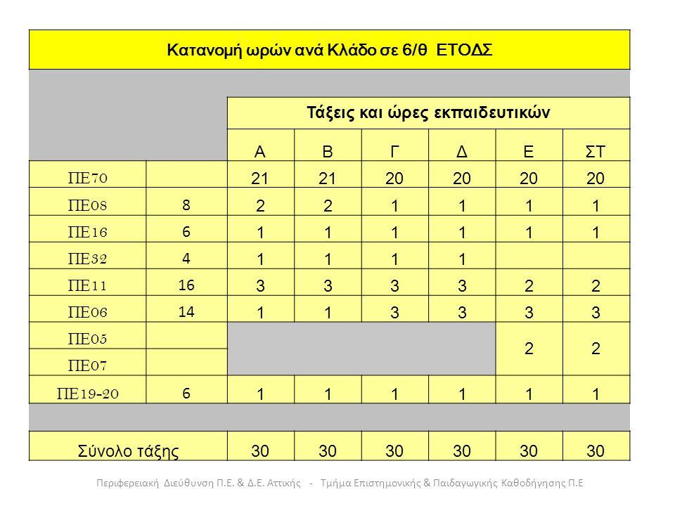 Επισήμανση_1: ΕΥΕΛΙΚΤΗ ΖΩΝΗ Διδάσκεται από: Εκπαιδευτικούς του κλάδου ΠΕ70 Διευθύντρια/ντή της σχολικής μονάδας Εκπαιδευτικούς ειδικοτήτων, αφού έχουν ικανοποιηθεί κατά προτεραιότητα οι ανάγκες σε διδακτικές ώρες του γνωστικού αντικειμένου τους στις σχολικές μονάδες της οικείας Δ/νσης Π.Ε.