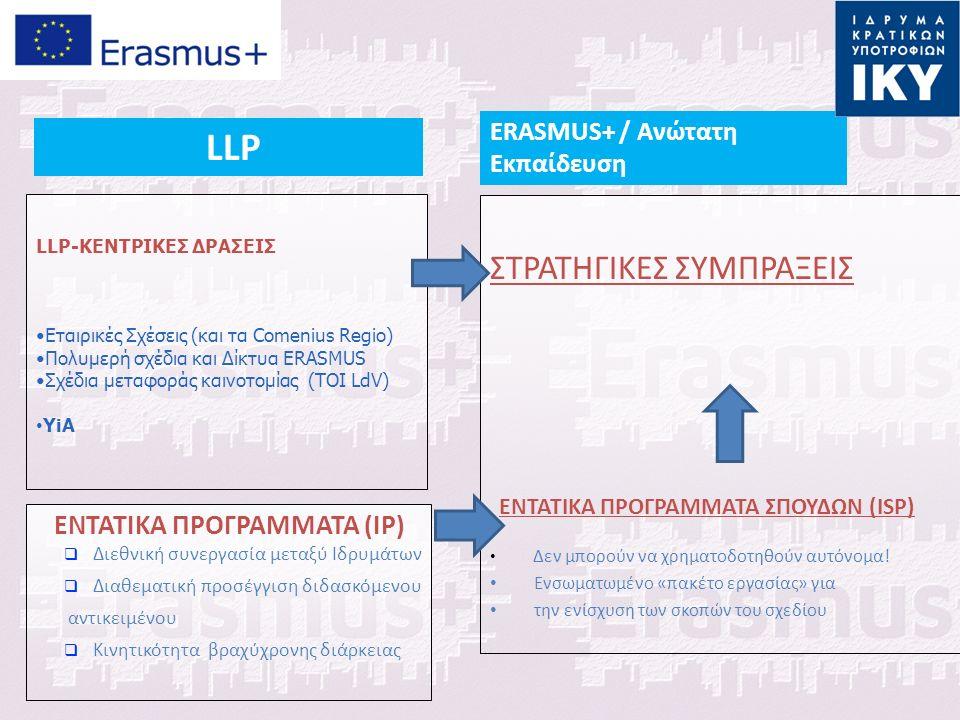 LLP-KEΝΤΡΙΚΕΣ ΔΡΑΣΕΙΣ Εταιρικές Σχέσεις (και τα Comenius Regio) Πολυμερή σχέδια και Δίκτυα ERASMUS Σχέδια μεταφοράς καινοτομίας (TOI LdV) YiA ΕΝΤΑΤΙΚΑ ΠΡΟΓΡΑΜΜΑΤΑ (IP)  Διεθνική συνεργασία μεταξύ Ιδρυμάτων  Διαθεματική προσέγγιση διδασκόμενου αντικειμένου  Κινητικότητα βραχύχρονης διάρκειας ΣΤΡΑΤΗΓΙΚΕΣ ΣΥΜΠΡΑΞΕΙΣ ENTATIKA ΠΡΟΓΡΑΜΜΑΤΑ ΣΠΟΥΔΩΝ (ISP) Δεν μπορούν να χρηματοδοτηθούν αυτόνομα.