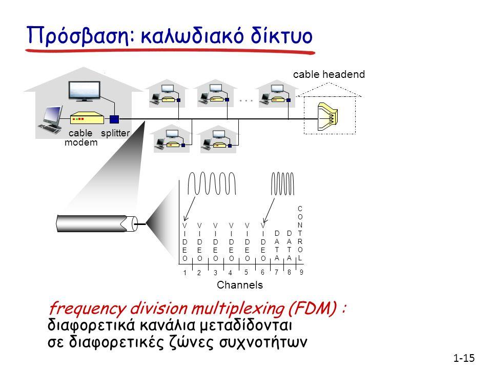 Πρόσβαση: καλωδιακό δίκτυο cable modem splitter … cable headend Channels VIDEOVIDEO VIDEOVIDEO VIDEOVIDEO VIDEOVIDEO VIDEOVIDEO VIDEOVIDEO DATADATA DATADATA CONTROLCONTROL 1234 56789 frequency division multiplexing (FDM) : διαφορετικά κανάλια μεταδίδονται σε διαφορετικές ζώνες συχνοτήτων 1-15