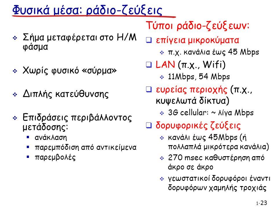 1- 23 Φυσικά μέσα: ράδιο-ζεύξεις  Σήμα μεταφέρεται στο Η/Μ φάσμα  Χωρίς φυσικό «σύρμα»  Διπλής κατεύθυνσης  Επιδράσεις περιβάλλοντος μετάδοσης:  ανάκλαση  παρεμπόδιση από αντικείμενα  παρεμβολές Τύποι ράδιο-ζεύξεων:  επίγεια μικροκύματα  π.χ.